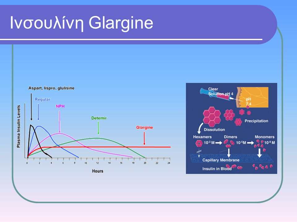 Ινσουλίνη Glargine