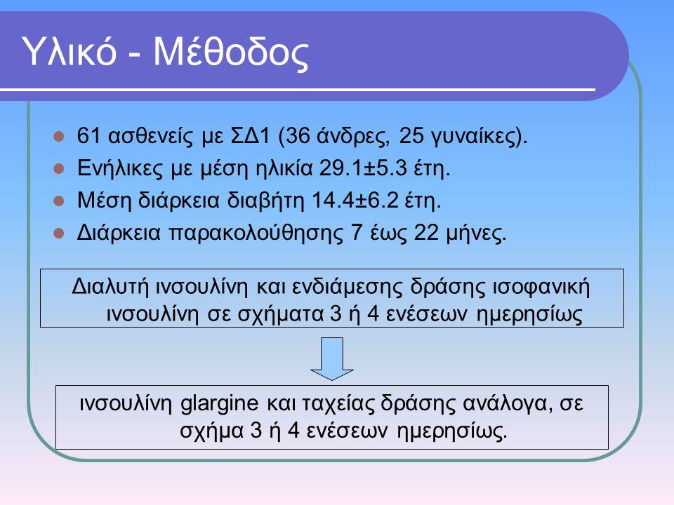 Υλικό - Μέθοδος 61 ασθενείς με ΣΔ1 (36 άνδρες, 25 γυναίκες).