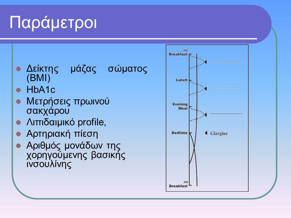 Παράμετροι Δείκτης μάζας σώματος (ΒΜΙ) HbA1c