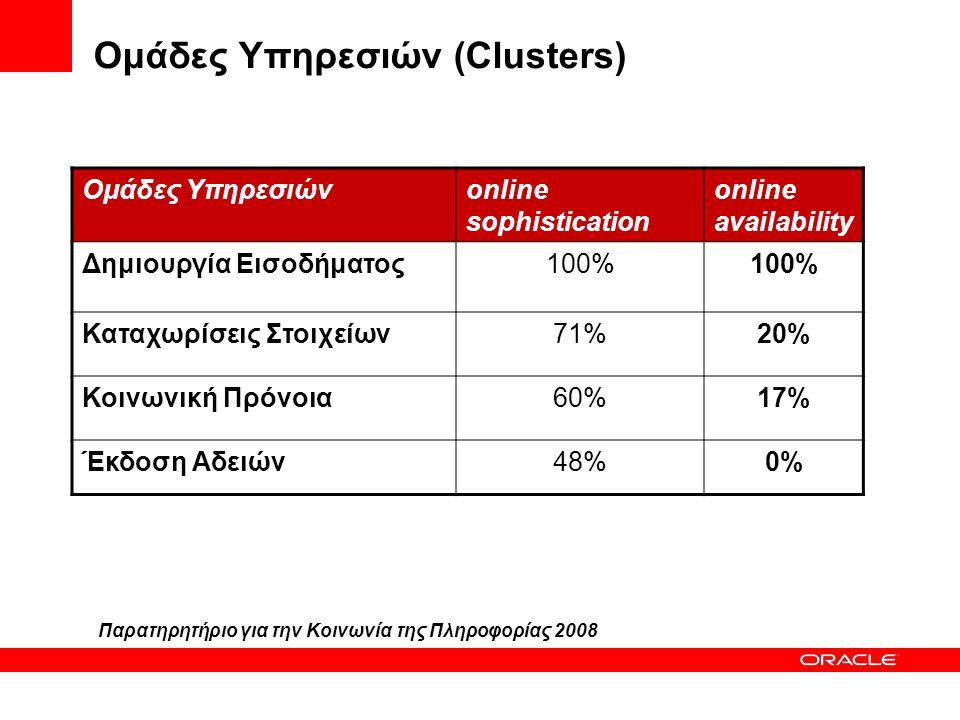 Ομάδες Υπηρεσιών (Clusters)