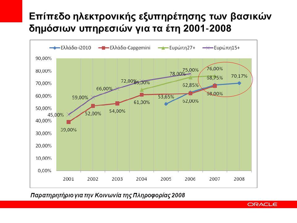 Επίπεδο ηλεκτρονικής εξυπηρέτησης των βασικών δημόσιων υπηρεσιών για τα έτη 2001‐2008