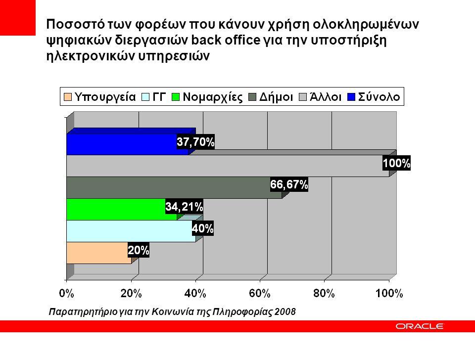 Ποσοστό των φορέων που κάνουν χρήση ολοκληρωμένων ψηφιακών διεργασιών back office για την υποστήριξη ηλεκτρονικών υπηρεσιών
