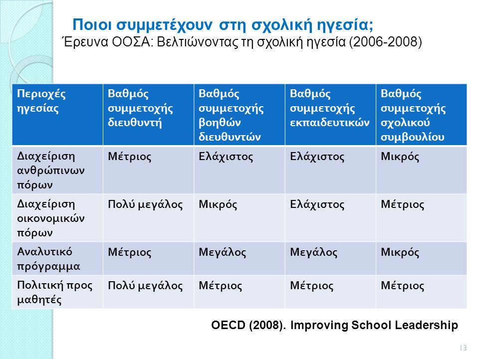 Ποιοι συμμετέχουν στη σχολική ηγεσία;