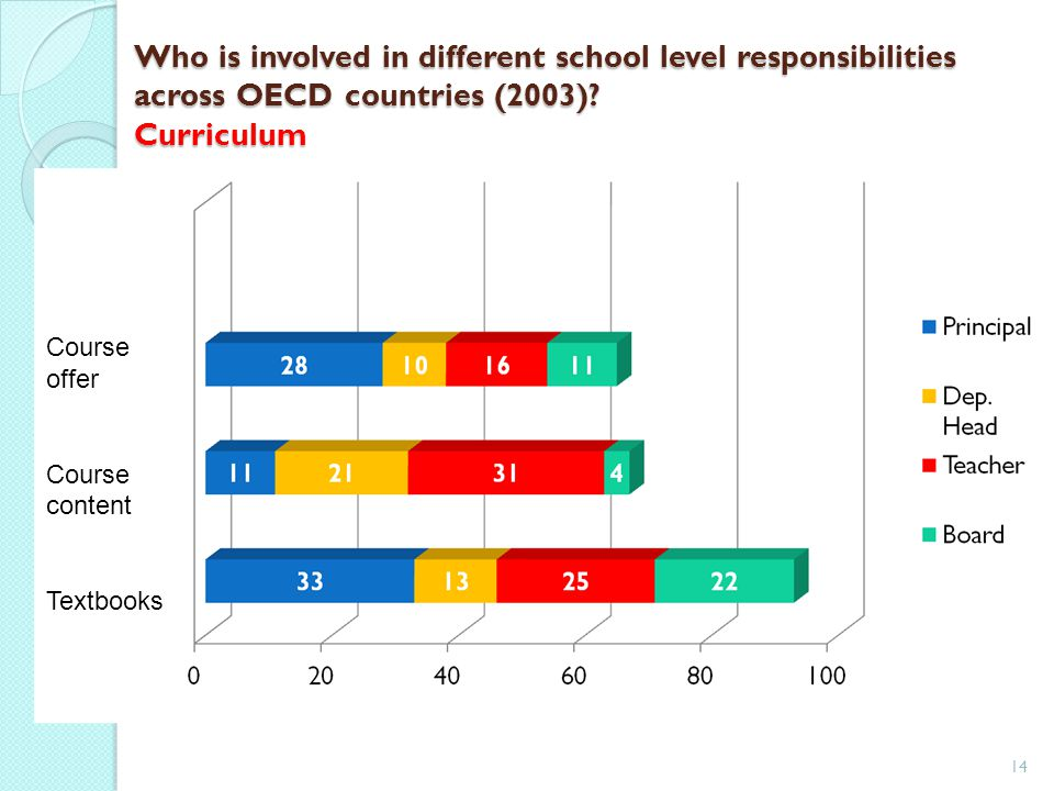 Who is involved in different school level responsibilities across OECD countries (2003) Curriculum