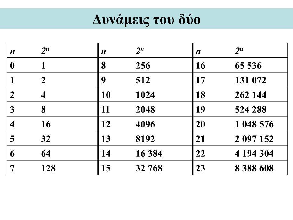 Δυνάμεις του δύο n. 2n. 1. 8. 256. 16. 65 536. 2. 9. 512. 17. 131 072. 4. 10. 1024. 18.