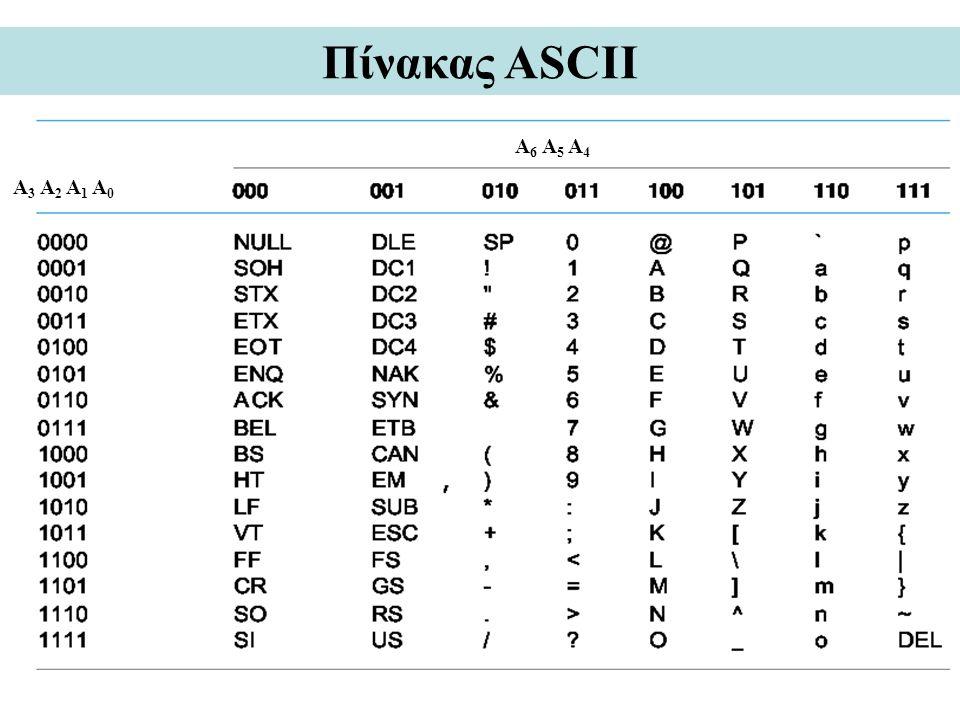 Πίνακας ASCII A3 A2 A1 A0 A6 A5 A4