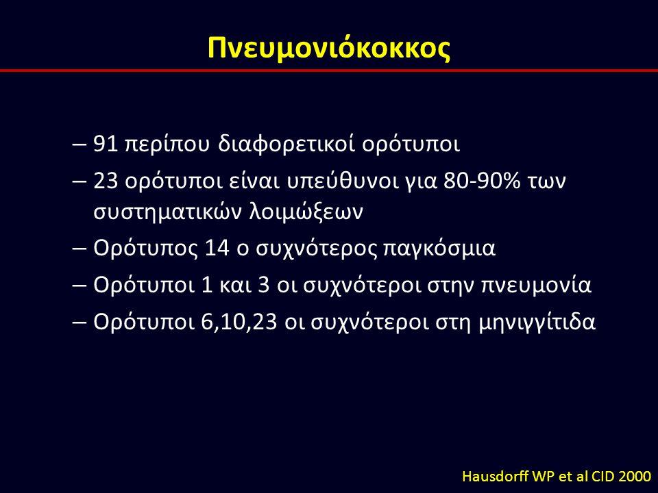 Πνευμονιόκοκκος 91 περίπου διαφορετικοί ορότυποι