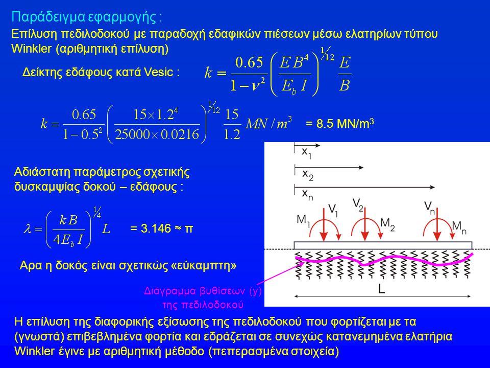 Διάγραμμα βυθίσεων (y)