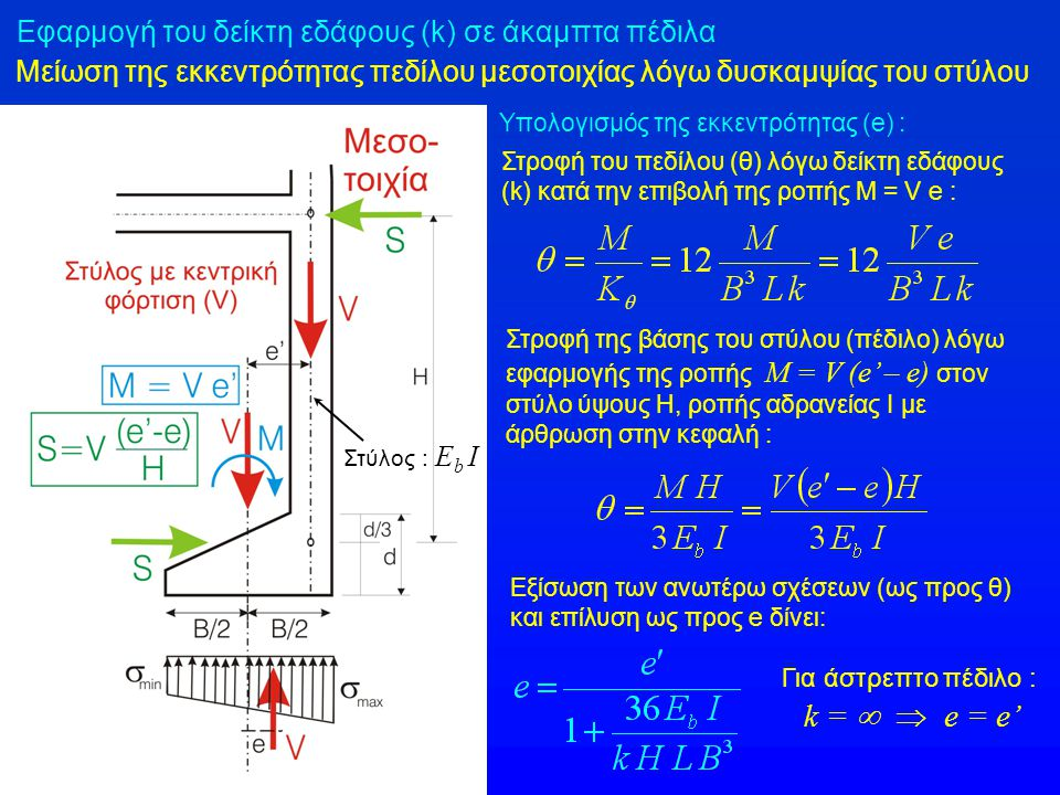 k =   e = e' Εφαρμογή του δείκτη εδάφους (k) σε άκαμπτα πέδιλα