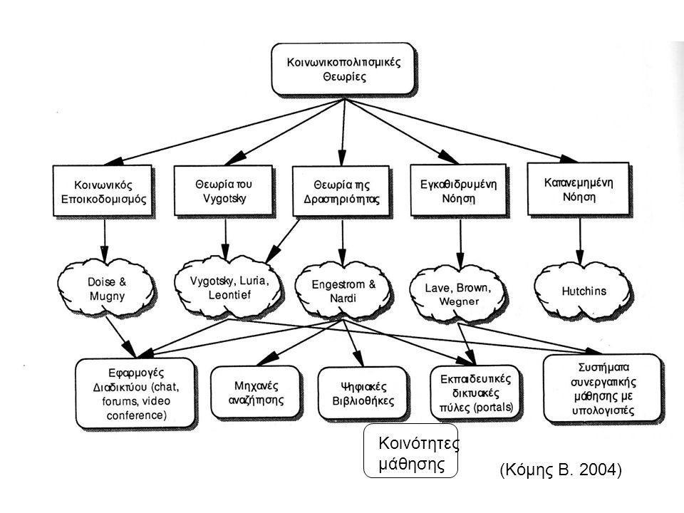 Κοινότητες μάθησης (Κόμης Β. 2004)
