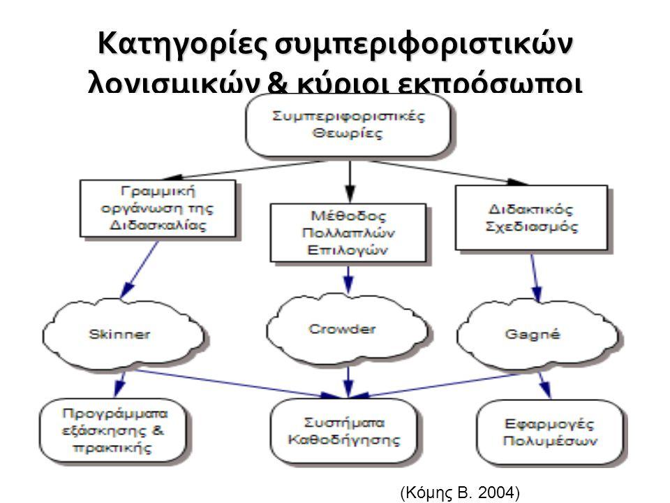 Κατηγορίες συμπεριφοριστικών λογισμικών & κύριοι εκπρόσωποι