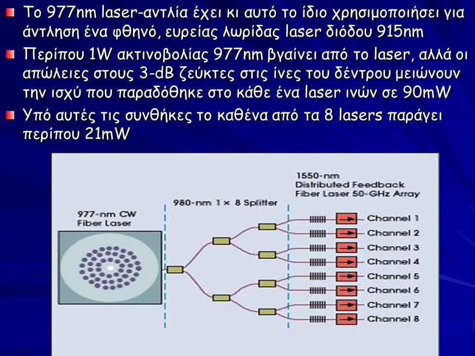 Το 977nm laser-αντλία έχει κι αυτό το ίδιο χρησιμοποιήσει για άντληση ένα φθηνό, ευρείας λωρίδας laser διόδου 915nm