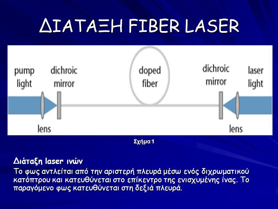 ΔΙΑΤΑΞΗ FIBER LASER Σχήμα 1 Διάταξη laser ινών