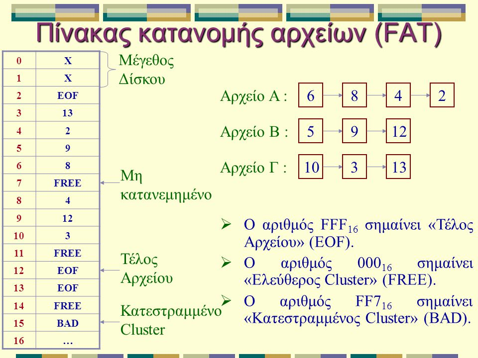 Πίνακας κατανομής αρχείων (FAT)