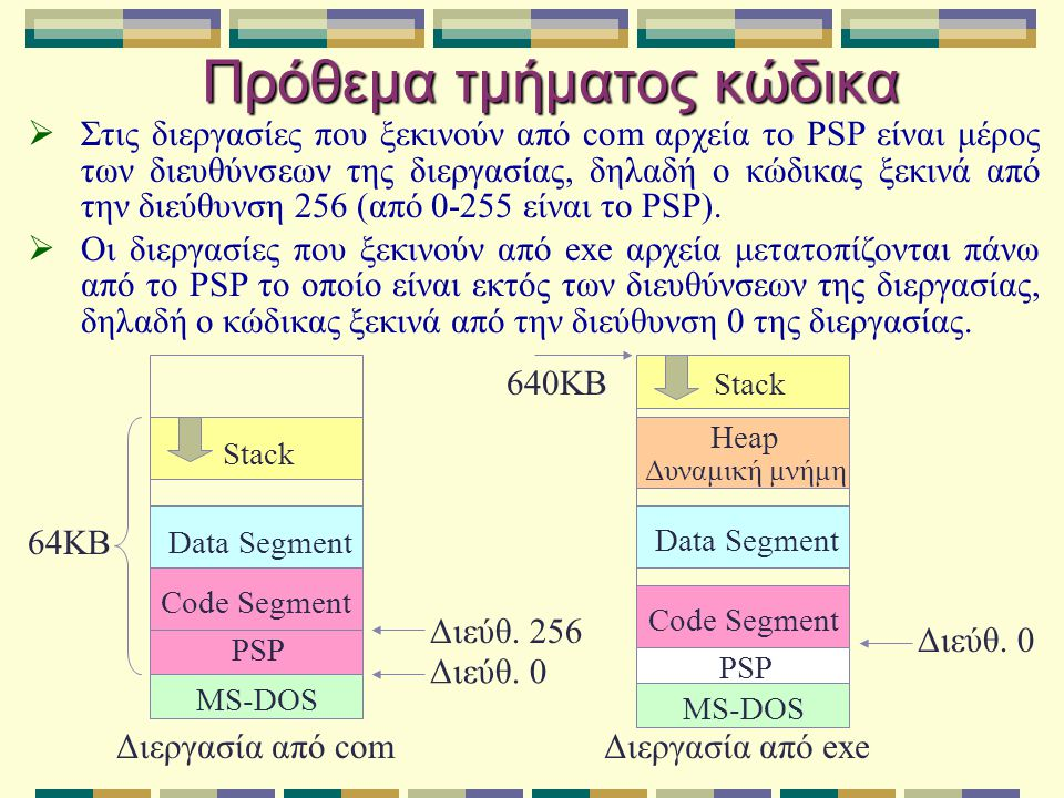 Πρόθεμα τμήματος κώδικα