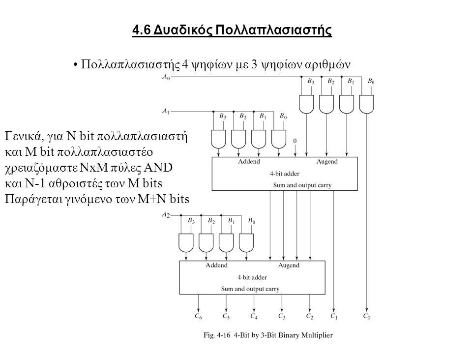 4.6 Δυαδικός Πολλαπλασιαστής