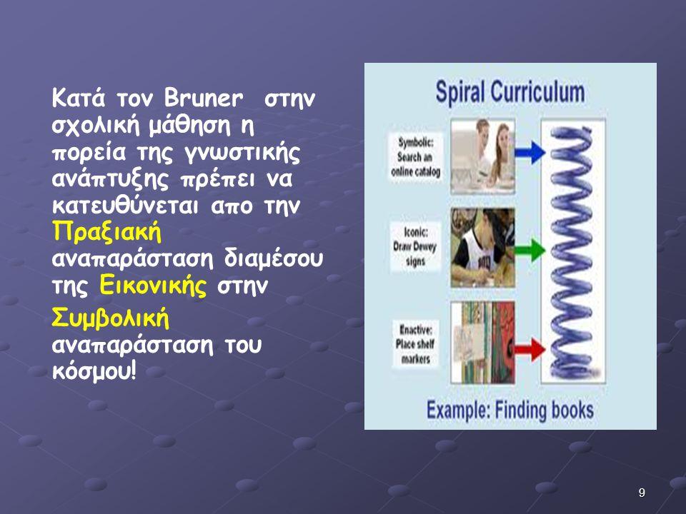 Κατά τον Bruner στην σχολική μάθηση η πορεία της γνωστικής ανάπτυξης πρέπει να κατευθύνεται απο την Πραξιακή αναπαράσταση διαμέσου της Εικονικής στην