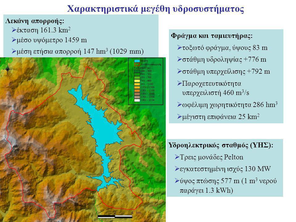 Χαρακτηριστικά μεγέθη υδροσυστήματος