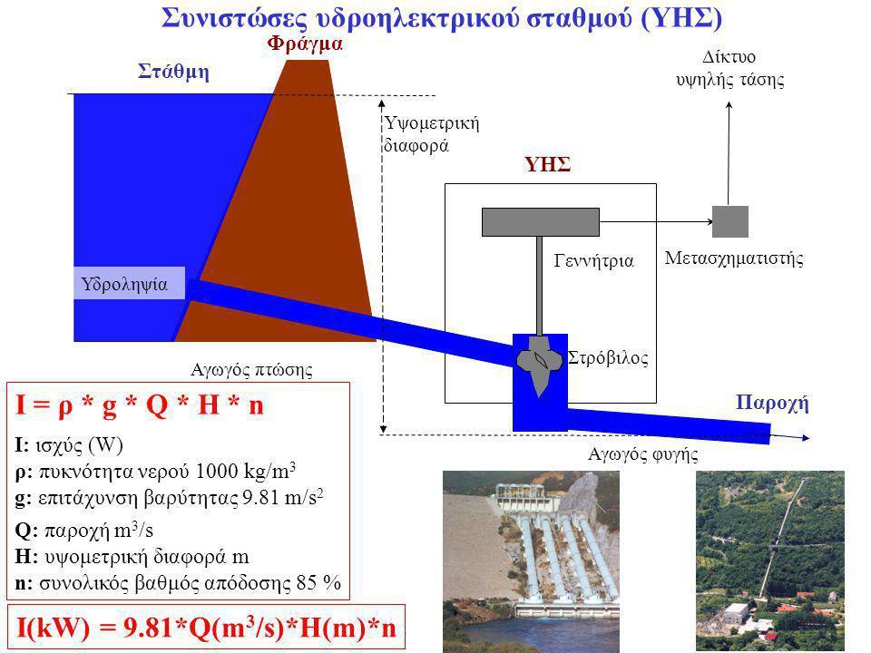 Συνιστώσες υδροηλεκτρικού σταθμού (ΥΗΣ)