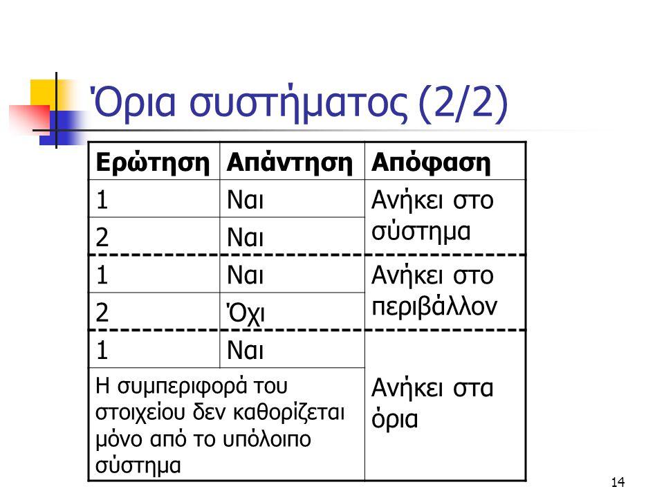 Όρια συστήματος (2/2) Ερώτηση Απάντηση Απόφαση 1 Ναι