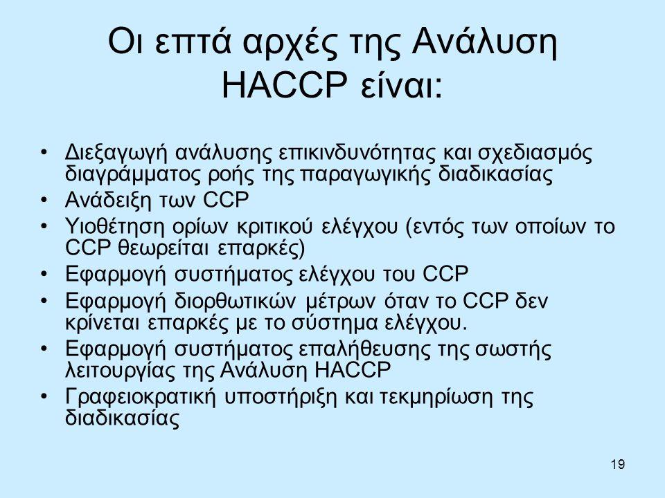 Οι επτά αρχές της Ανάλυση HACCP είναι: