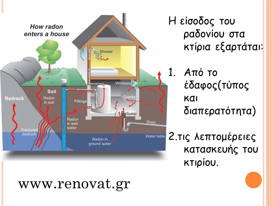 www.renovat.gr Η είσοδος του ραδονίου στα κτίρια εξαρτάται: