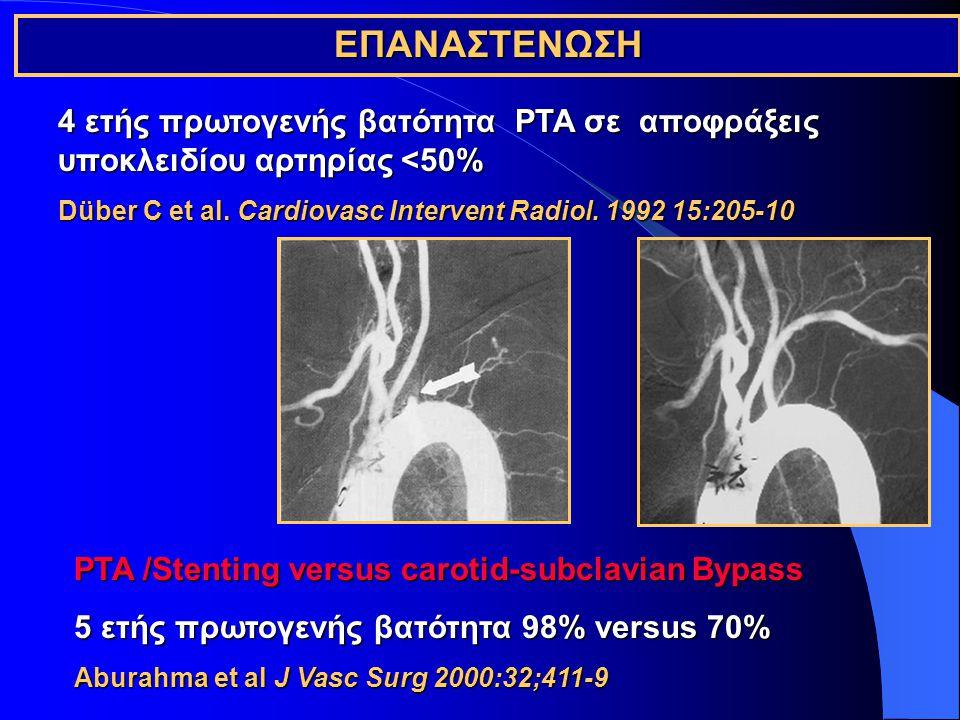 ΕΠΑΝΑΣΤΕΝΩΣΗ 4 ετής πρωτογενής βατότητα PTA σε αποφράξεις υποκλειδίου αρτηρίας <50% Düber C et al. Cardiovasc Intervent Radiol. 1992 15:205-10.