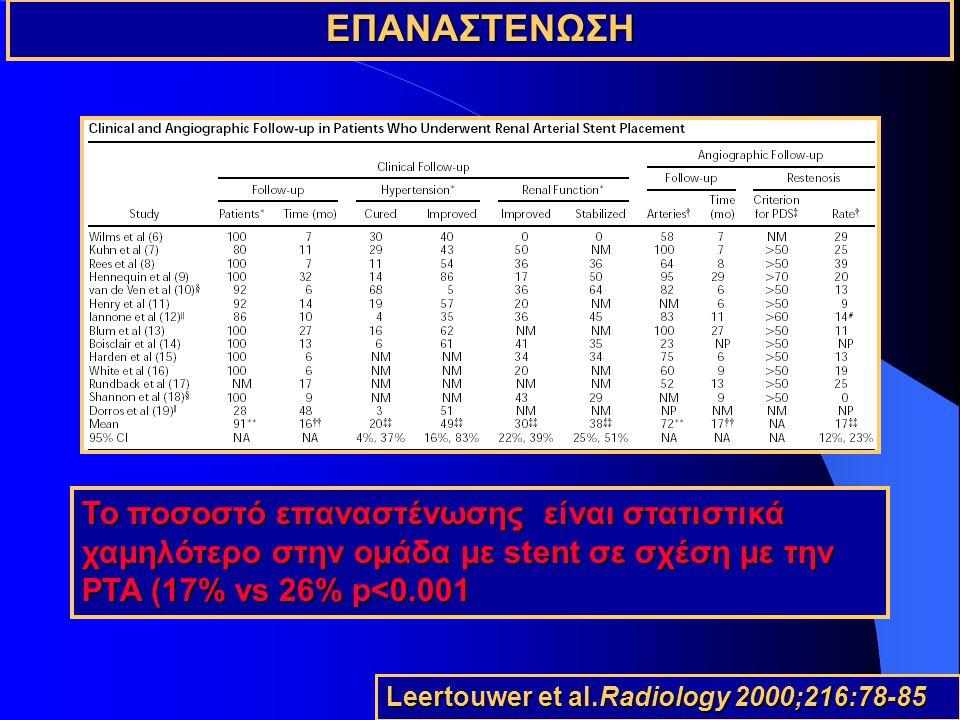 ΕΠΑΝΑΣΤΕΝΩΣΗ To ποσοστό επαναστένωσης είναι στατιστικά χαμηλότερο στην ομάδα με stent σε σχέση με την PTA (17% vs 26% p<0.001.