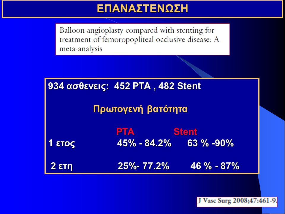 ΕΠΑΝΑΣΤΕΝΩΣΗ 934 ασθενεις: 452 PTA , 482 Stent Πρωτογενή βατότητα