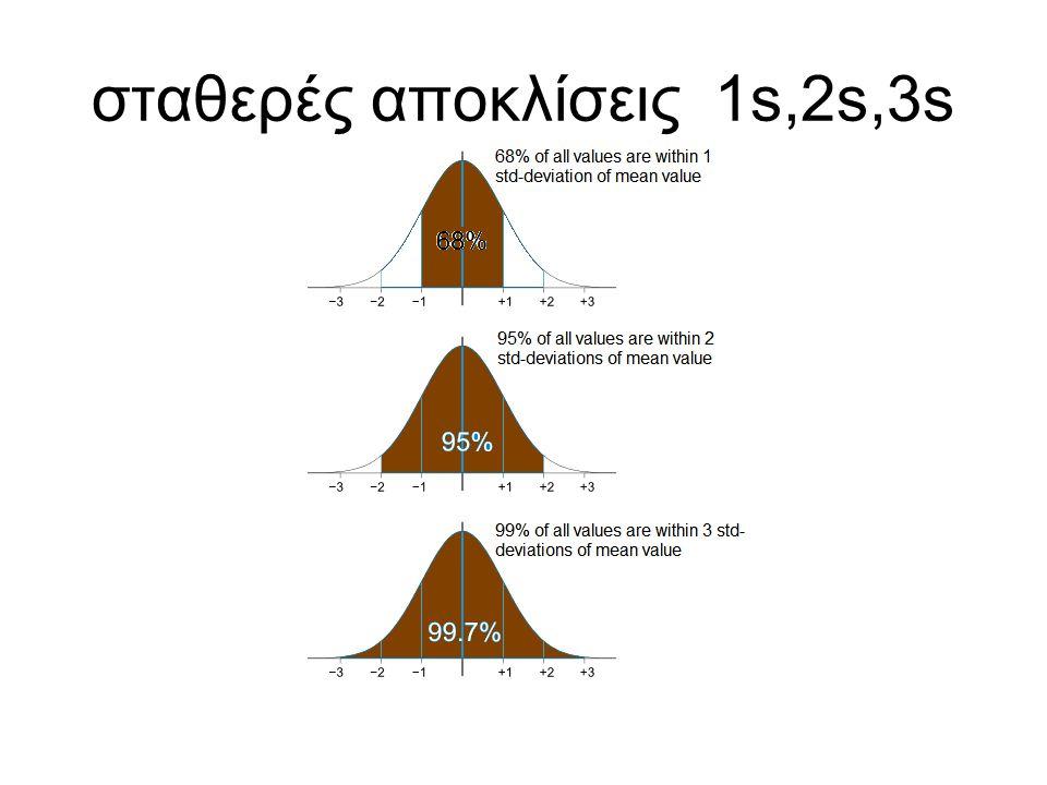 σταθερές αποκλίσεις 1s,2s,3s