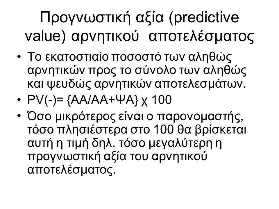 Προγνωστική αξία (predictive value) αρνητικού αποτελέσματος