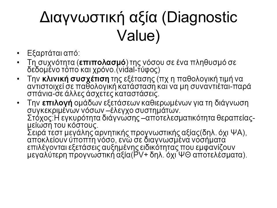 Διαγνωστική αξία (Diagnostic Value)