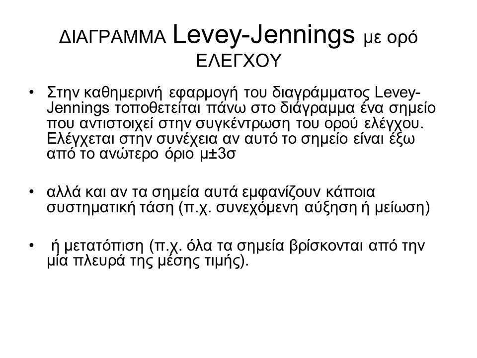 ΔΙΑΓΡΑΜΜΑ Levey-Jennings με ορό ΕΛΕΓΧΟΥ