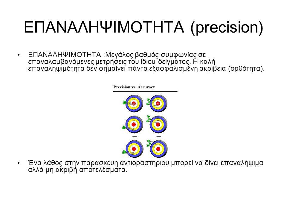 ΕΠΑΝΑΛΗΨΙΜΟΤΗΤΑ (precision)
