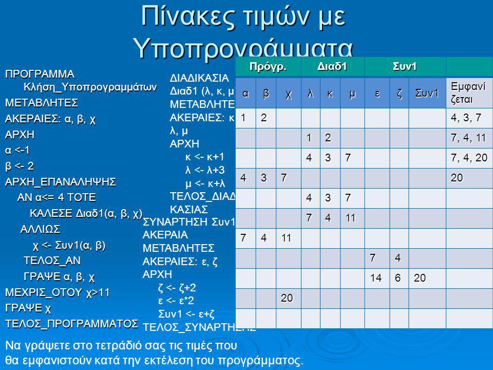 Πίνακες τιμών με Υποπρογράμματα