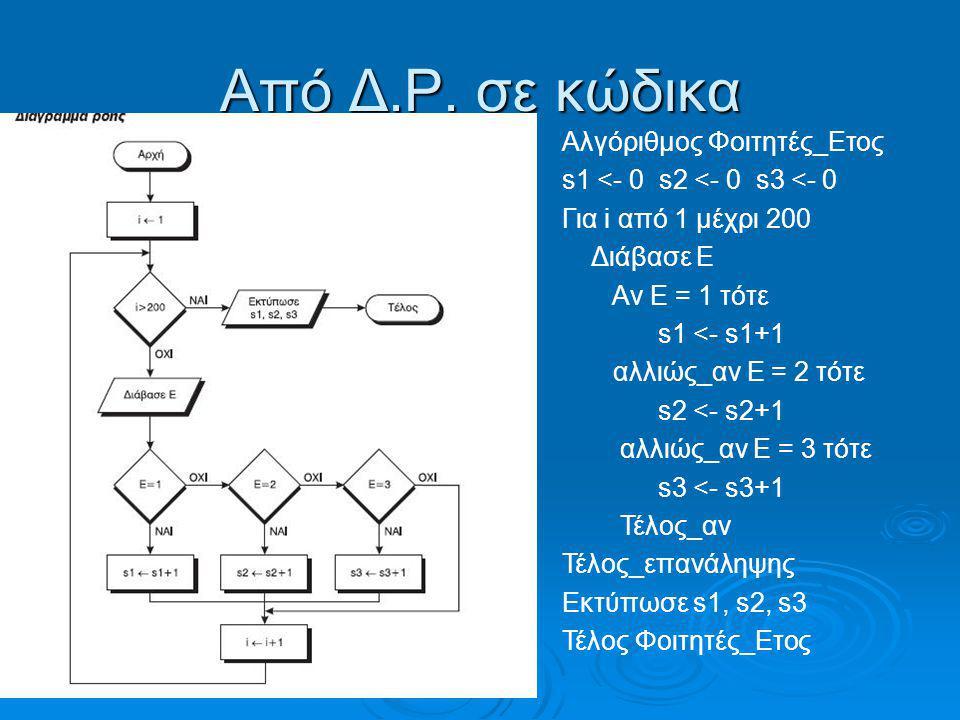 Από Δ.Ρ. σε κώδικα Αλγόριθμος Φοιτητές_Ετος