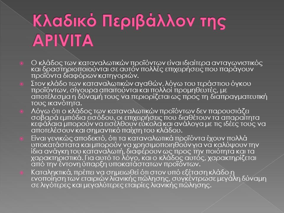 Κλαδικό Περιβάλλον της APIVITA