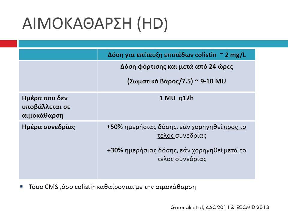 ΑΙΜΟΚΑΘΑΡΣΗ (HD) Δόση για επίτευξη επιπέδων colistin ~ 2 mg/L