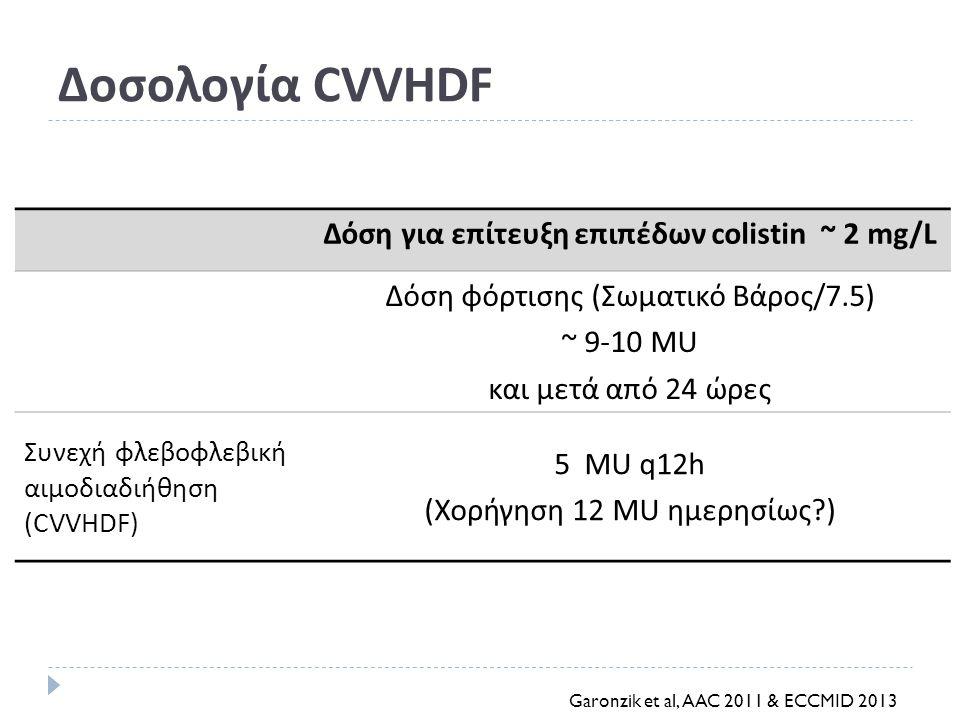 Δόση για επίτευξη επιπέδων colistin ~ 2 mg/L