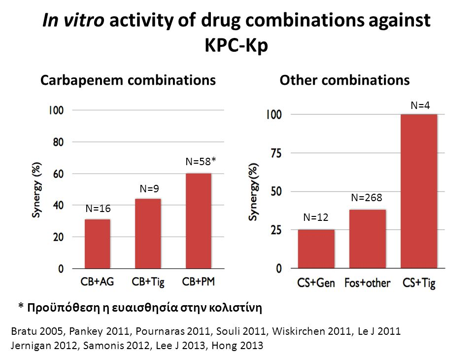 In vitro activity of drug combinations against KPC-Kp