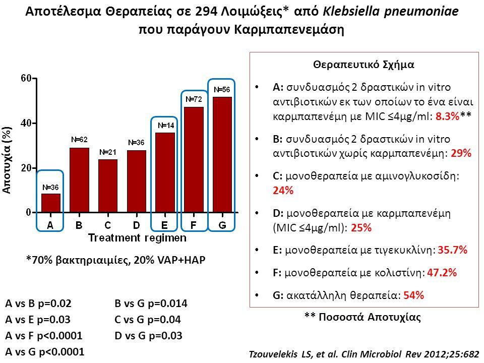 Tzouvelekis LS, et al. Clin Microbiol Rev 2012;25:682