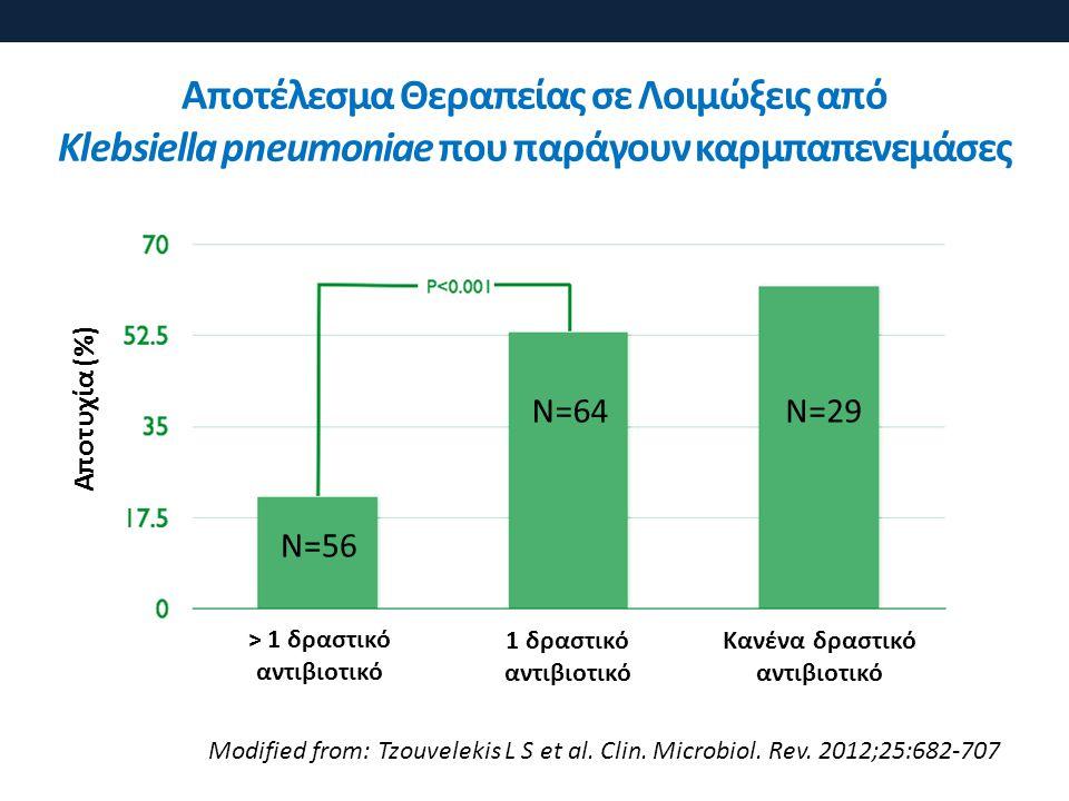 > 1 δραστικό αντιβιοτικό Κανένα δραστικό αντιβιοτικό