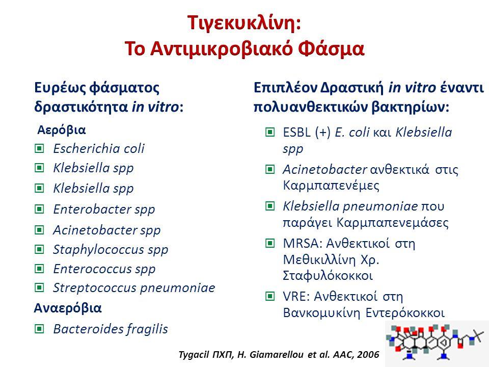 Τιγεκυκλίνη: Το Αντιμικροβιακό Φάσμα