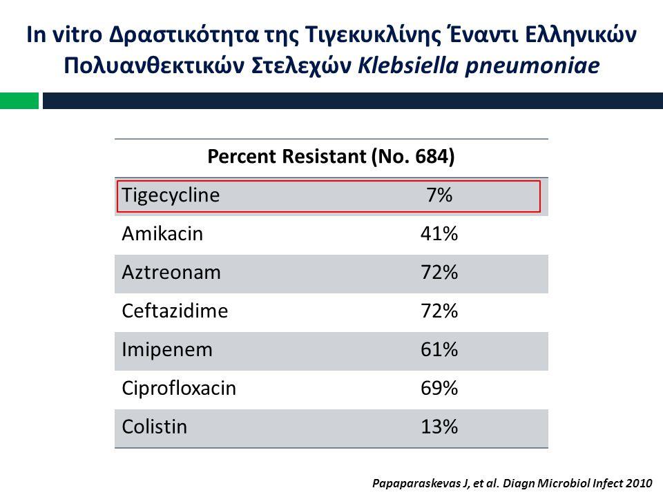 In vitro Δραστικότητα της Τιγεκυκλίνης Έναντι Ελληνικών Πολυανθεκτικών Στελεχών Klebsiella pneumoniae