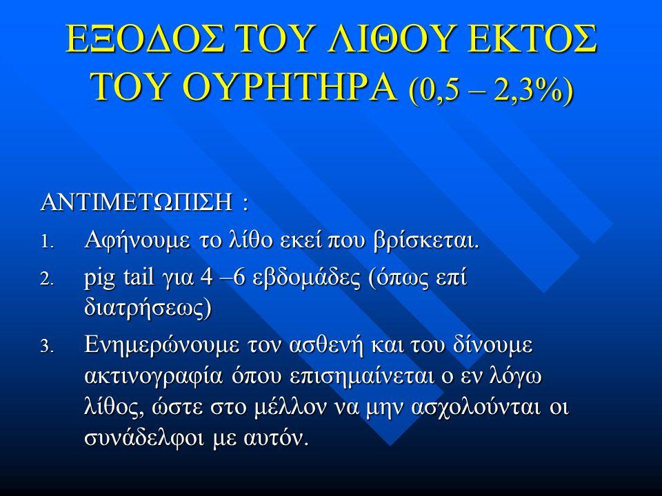 ΕΞΟΔΟΣ ΤΟΥ ΛΙΘΟΥ ΕΚΤΟΣ ΤΟΥ ΟΥΡΗΤΗΡΑ (0,5 – 2,3%)