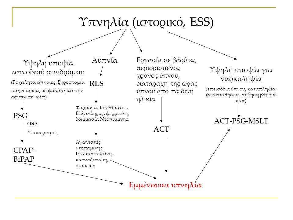 Υπνηλία (ιστορικό, ESS)