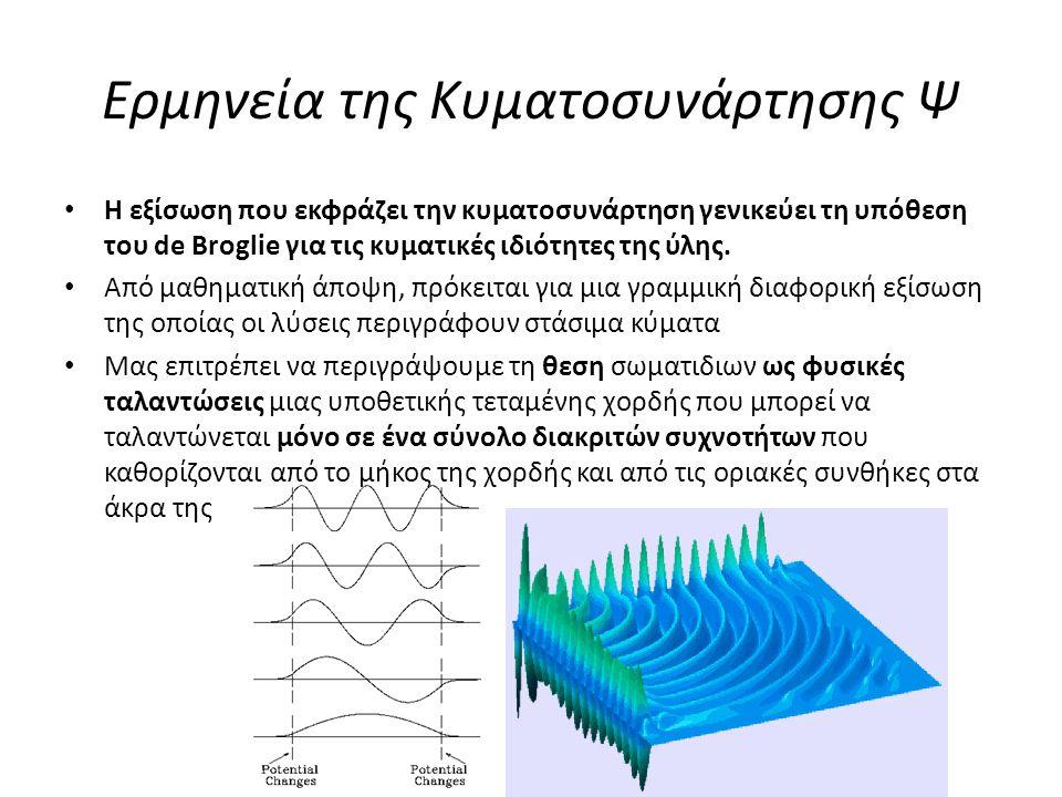 Ερμηνεία της Κυματοσυνάρτησης Ψ