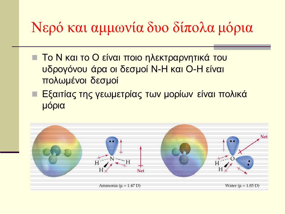 Νερό και αμμωνία δυο δίπολα μόρια