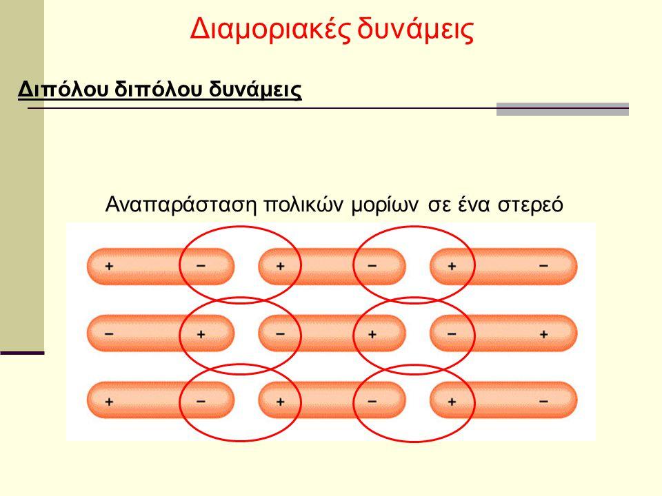 Αναπαράσταση πολικών μορίων σε ένα στερεό