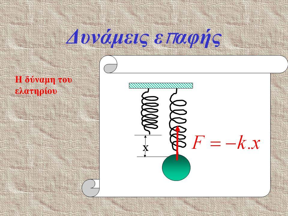 Δυνάμεις επαφής x Η δύναμη του ελατηρίου